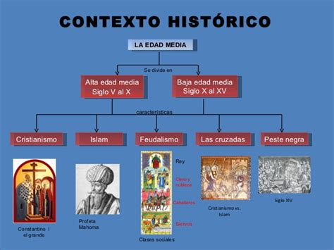 imagenes contexto historico filosofia medieval