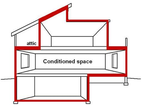design envelope definition construction term of the month building envelope