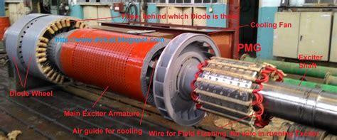 brushless generator schematic wiring diagram manual