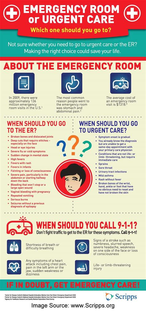 emergency room cost no insurance healthcare emergency care vs urgent care