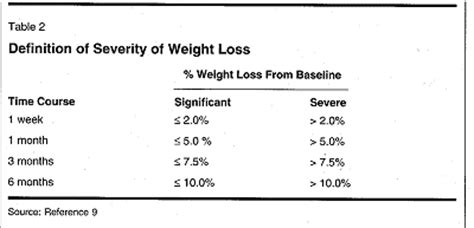 weight management definition supportive nutritional management of the patient with