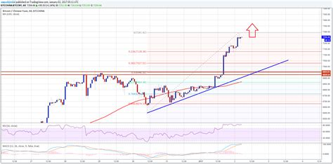 bitcoin analysis bitcoin price analysis btc cny broke 7000 bitcoinadvice org