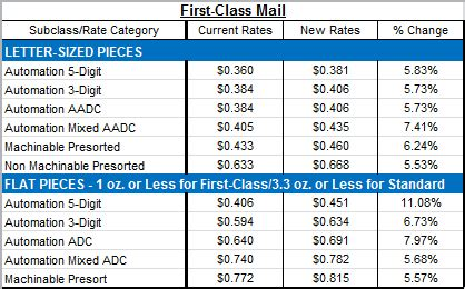 industry update: 2014 usps postage rate increases