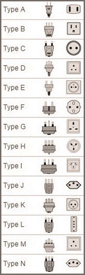 electrical and socket types by country