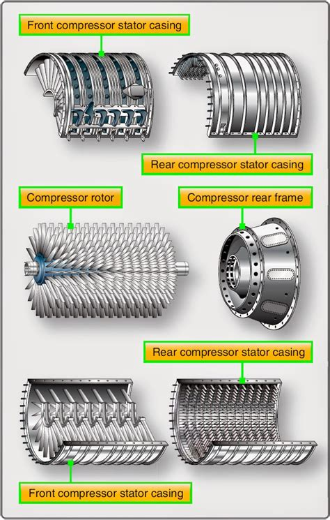 compressor section of a gas turbine engine compressor section of a gas turbine engine 28 images