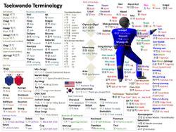 itf pattern history taekwondo wikipedia