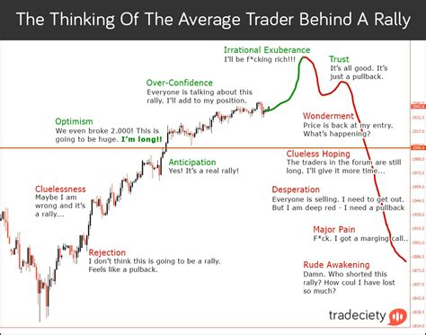 trading psychology the bible for traders books the psychology a price rally tradeciety trading