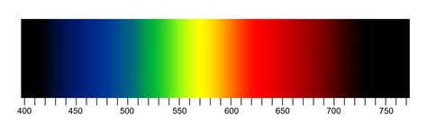 color spectrum wavelengths why do we have a color wheel when the electromagnetic