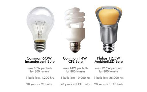 2014 incandescent bulb ban got you worried here are some
