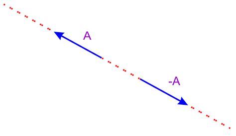 imagenes de vectores colineales el rinc 211 n de la f 205 sica vector opuesto a otro vector