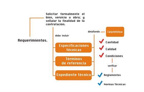 Resumen Y Sus Caracteristicas by Requerimiento Eficiente 191 Qu 233 Es Y Cu 225 Les Sus Caracter 237 Sticas
