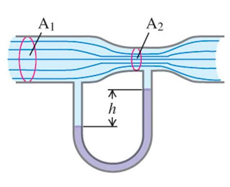 cross sectional area pipe the horizontal pipe shown in the figure figure 1