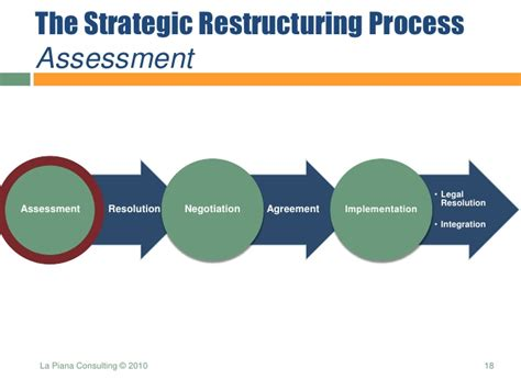 restructuring template strategic restructuring presentation
