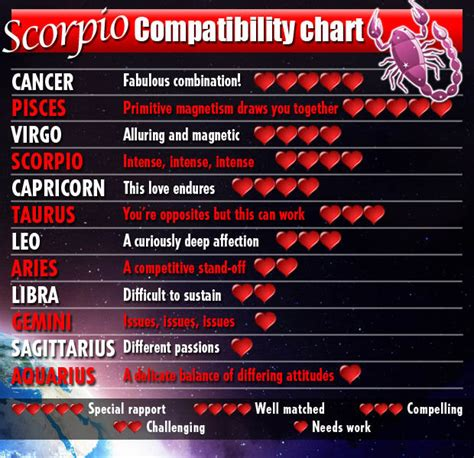 scorpio compatibility chart this is very accurate based
