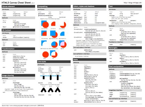 html design codes pdf html cheat sheets in your face churchmag