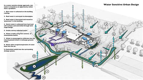 design criteria for stormwater drainage bmb engineers australia stormwater design