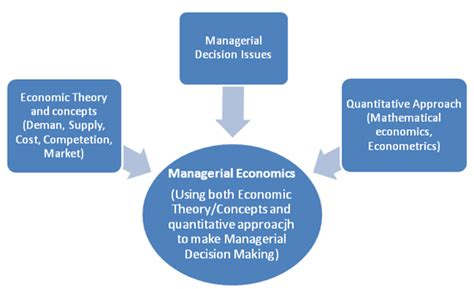 managerial economics explained