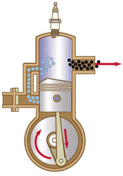 ciclos de los motores de    tiempos