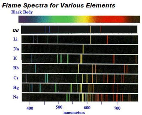 Color Spectrometer flame spectroscopy