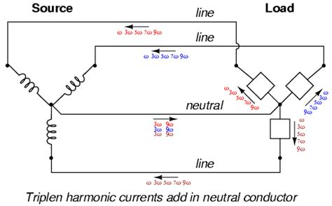 harmonics in polyphase power systems ac circuits