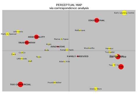 perceptual map exle related keywords suggestions