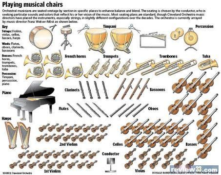 four sections of an orchestra 60 best images about musical instruments ensembles on