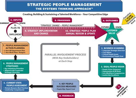 Planning And Change strategic management