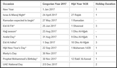 emirates holidays uae s holiday list includes 14 days off in 2017 gcc
