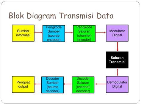format transmisi gambar ppt jaringan komputer i powerpoint presentation id 6913689