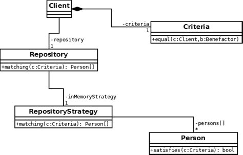 design pattern repository java how to represent repository pattern in uml stack overflow