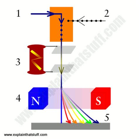 how a spectrophotometer works diagram how do mass spectrometers work explain that stuff