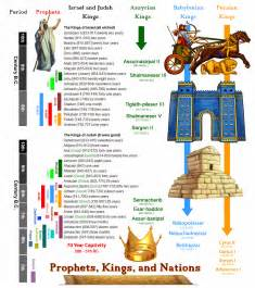 chronology of prophets and nations in the