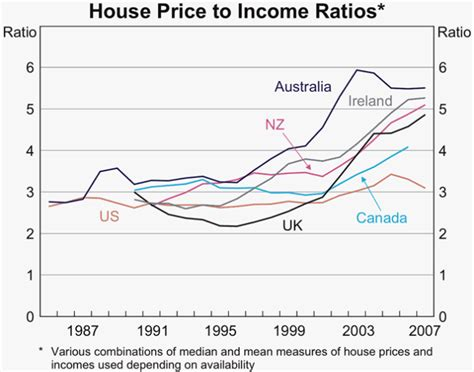 how to price a house to buy housing s straw man argument by leith van onselen