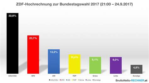 Vorlage Kündigung Lebensversicherung Ergo Ergebnis Der Deutschen Bundestagswahl 2017 Mit Hochrechnungen