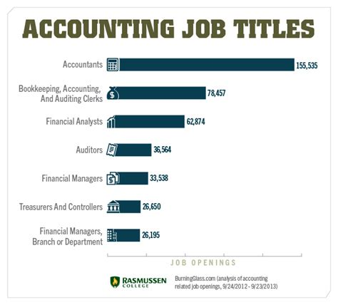 Careers With Mba In Accounting by Accounting Accounting