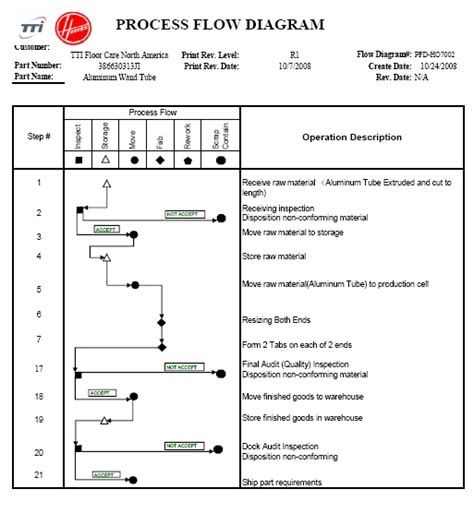 ppap process flow diagram processes myraton industries