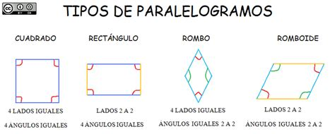 figuras geometricas trapezoide file tipos de paralelogramos png wikimedia commons