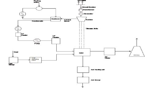 schematic layout of steam power plant automation and instrumentation schematic diagram of steam