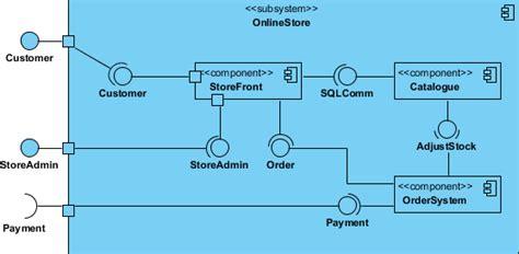 Diagram nol prosedur order penjualan image collections www component diagram symbols and notations image collections ccuart Image collections