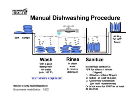 3 Compartment Sink Procedure by Dishwashing Procedure