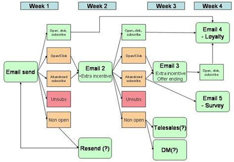 contact strategy template how to plan event triggered automated email caigns