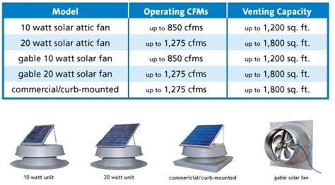 light solar attic fan 36 watt 36 watt solar attic fan