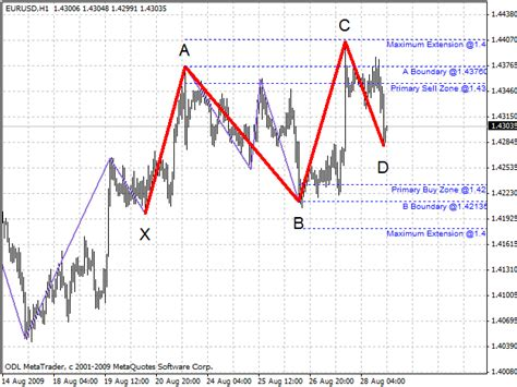 swing trading indicators mt4 free download of the barros swing indicator by
