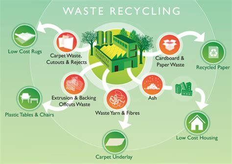 garbage how to manage your home wastes and cut your bills grid living grid homesteading books waste management belgotex floors