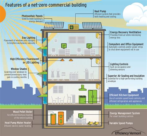 zero net energy homes features of a net zero commercial building energy