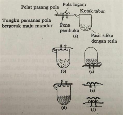 Cetakan Ceper proses pembuatan cetakan kulit logam ceper