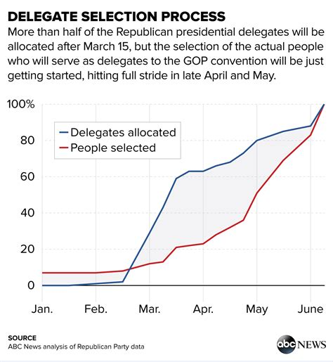 2016 delegate count and primary results the new york times up to date delegate count dogs cuteness daily quotes