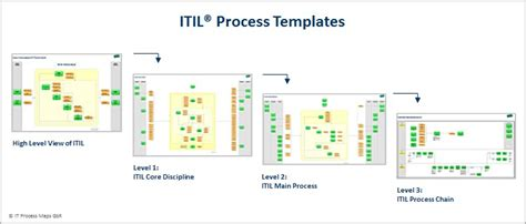 itil implementation plan template itil process templates itil implementation based on