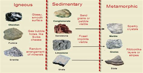 Simple Floor Plan Classification Of Rocks Igneous Sedimentary