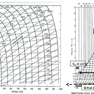 diagramme mollier co2 mollier diagram for ammonia a and for carbon dioxide b